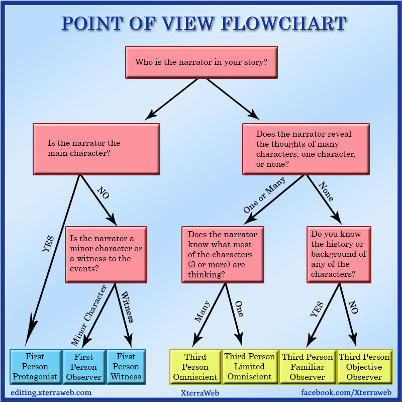 How to Choose POV in Fiction Writing