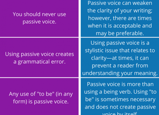 Passive Voice Myth vs. Fact (Identifying Passive Voice & When To Use It)