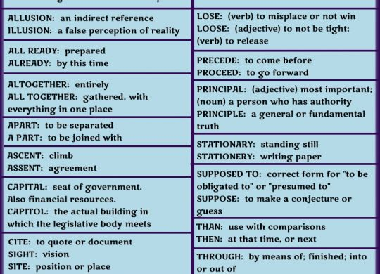 Commonly Confused Words with Definitions and Examples