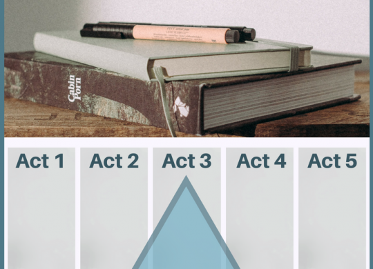 Freytag's Pyramid and the Five-Act Story Structure. Three things you must identify. Components of the Five-act story structure. Writing tip. Novel tip.