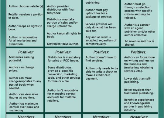 Indie Publishing Options with Positives and Negatives. Self-publishing. Assisted publishing. Vanity publisher. Self-published distribution. Publishing partner.