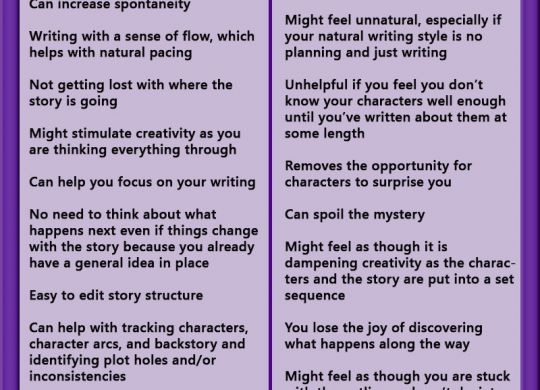 To outline or not to outline your novel. Advantages and disadvantages of outlines for writing novels. Outline methods with links.