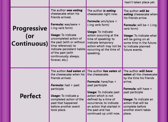 Verb Tenses Chart. Past, present, future, simple, progressive, continuous, perfect, perfect progressive, perfect continuous